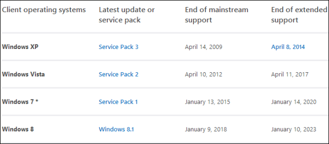 microsoft-windows-end-of-support-dates